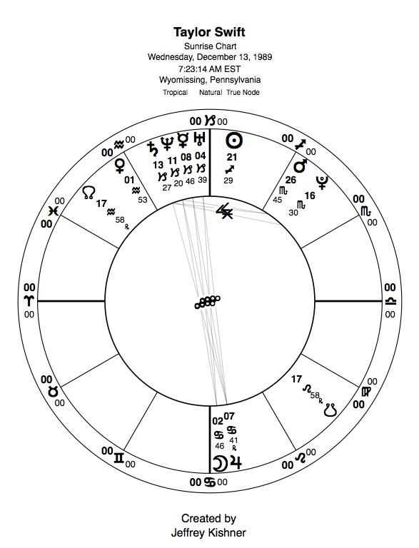 Sagittarius Taylor Swift: Balancing success and intimacy