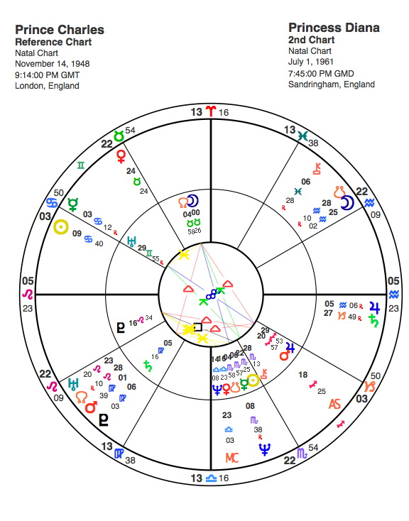 how to read a synastry chart