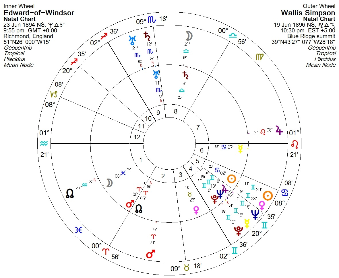 Free chart synestry sex love relationship