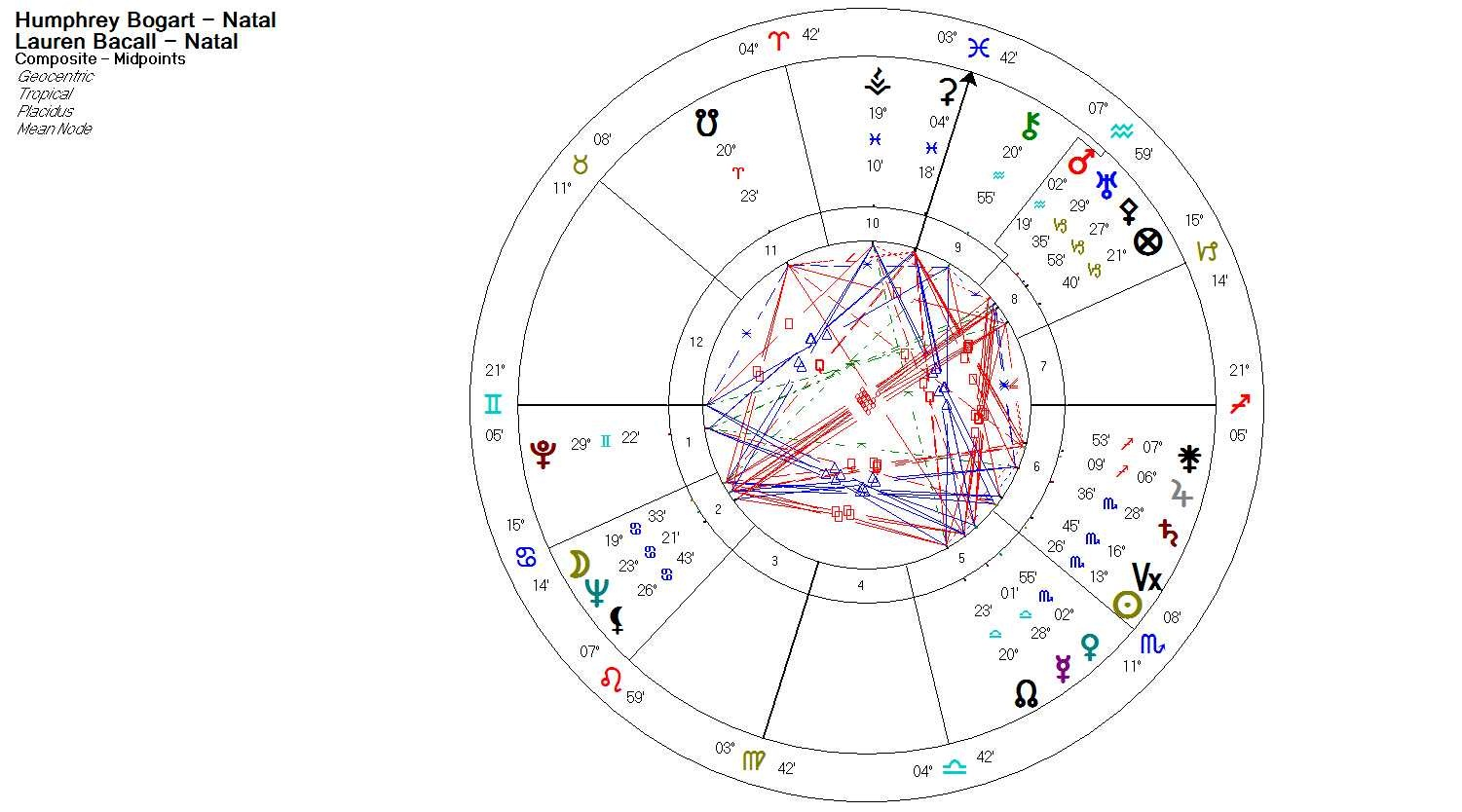 The composite ascendant and the role of the chart ruler composite natal chart nvjuhfo Choice Image