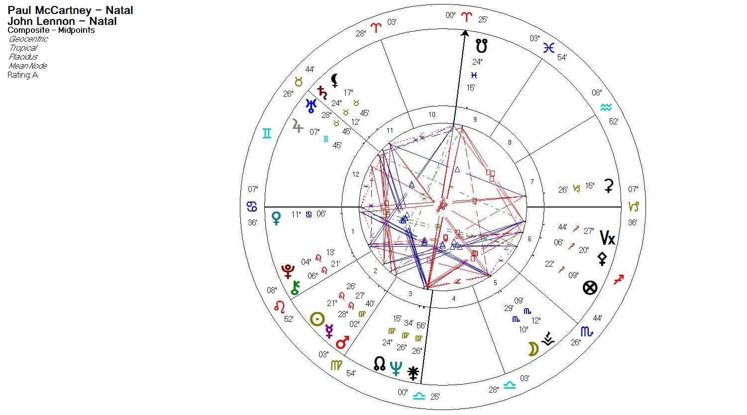 The composite ascendant and the role of the chart ruler composite natal chart nvjuhfo Images