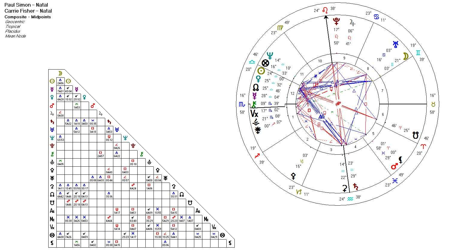 Shadows echoes and light the moon in composite charts composite chart nvjuhfo Images
