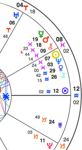 Chart section for the Virgo Full Moon (full chart here) showing planets in Capricorn, Aquarius, Pisces and Aries. The Moon is exactly opposite the Sun. Notice Mercury about to retrograde into a conjunction with Mars, and Venus about to change signs. See glyph legend here.