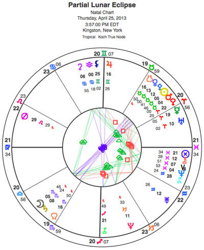 The partial lunar eclipse in Scorpio was Thursday, April 25, the first eclipse in a series of three. The Sun was conjunct Mars and the Moon was conjunct Saturn. Mars and Saturn are still in an opposition aspect. The energy of the eclipse is still cooking.