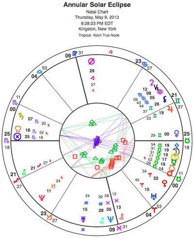 Taurus New Moon annular solar eclipse. Look at all those planets stuffed into Taurus! It's a regular herd of bovine critters, including Mercury, Mars, Pallas and the South Node, along with the Moon and the Sun. The eclipse is exactly conjunct Pallas, suggesting a thoughtful approach to unbridled passion.