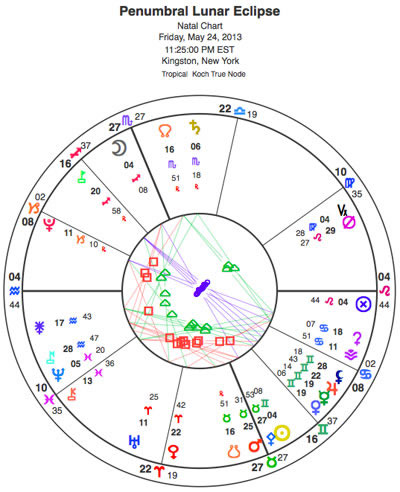 Penumbral lunar eclipse in Sagittarius. This is an exciting chart. The Sun and Moon are both square Neptune, which is dreamy and idealistic, even a bit visionary -- and Mercury and Venus are in a conjunction. That's about using the full spectrum of your intelligence -- physical, mental and emotional. The 'spiritual' angle enters through Neptune, though that's the one that's more challenging to grasp, being elusive to many but accessible to some.