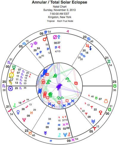 Chart for the Nov. 3 combined annular and total solar eclipse, set for Kingston, New York. The eclipse is conjunct retrograde Mercury, the North Node and Saturn.