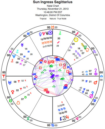 The Sun ingressed Sagittarius on Thursday with the Moon in an exact conjunction to Jupiter -- the ruler of Sagittarius. Glyph key is here. There is lots of other coverage of the Sun's sign change by Len Wallick and Amanda Painter on the Planet Waves blog.