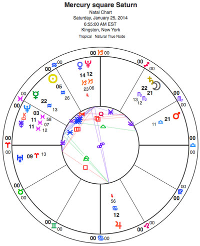 Chart for Juno conjunct Chiron, concurrent with Mercury square Saturn. Notice that the Moon is conjunct Saturn, which could add the feeling of emotional complexity to a situation that is already seeking the level ground of trust. Remember, trust is emotional, not mental.
